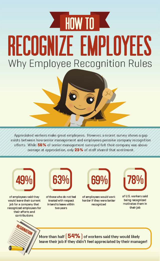 Infographic showing why employee appreciation matters